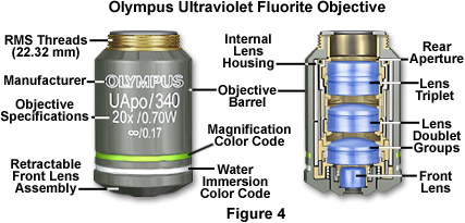 olympus Ultraviolet Fluor Objectives