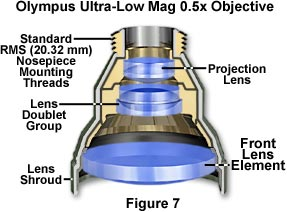 olympus Ultra-Low 05x Magnification Objectives